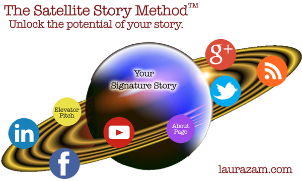 Satellite Story Method graphic